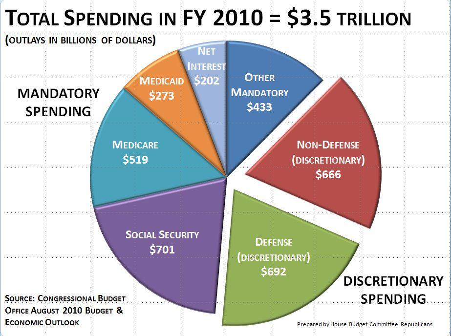 nasa budget 2017 pie chart - photo #49